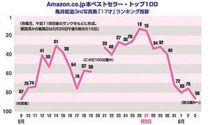 Amazontop100chart